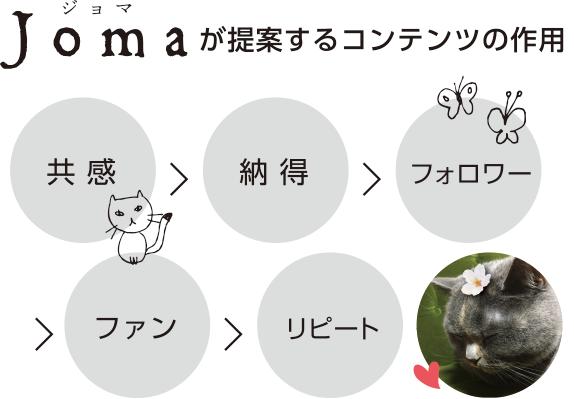 jomaが提案するコンテンツの作用